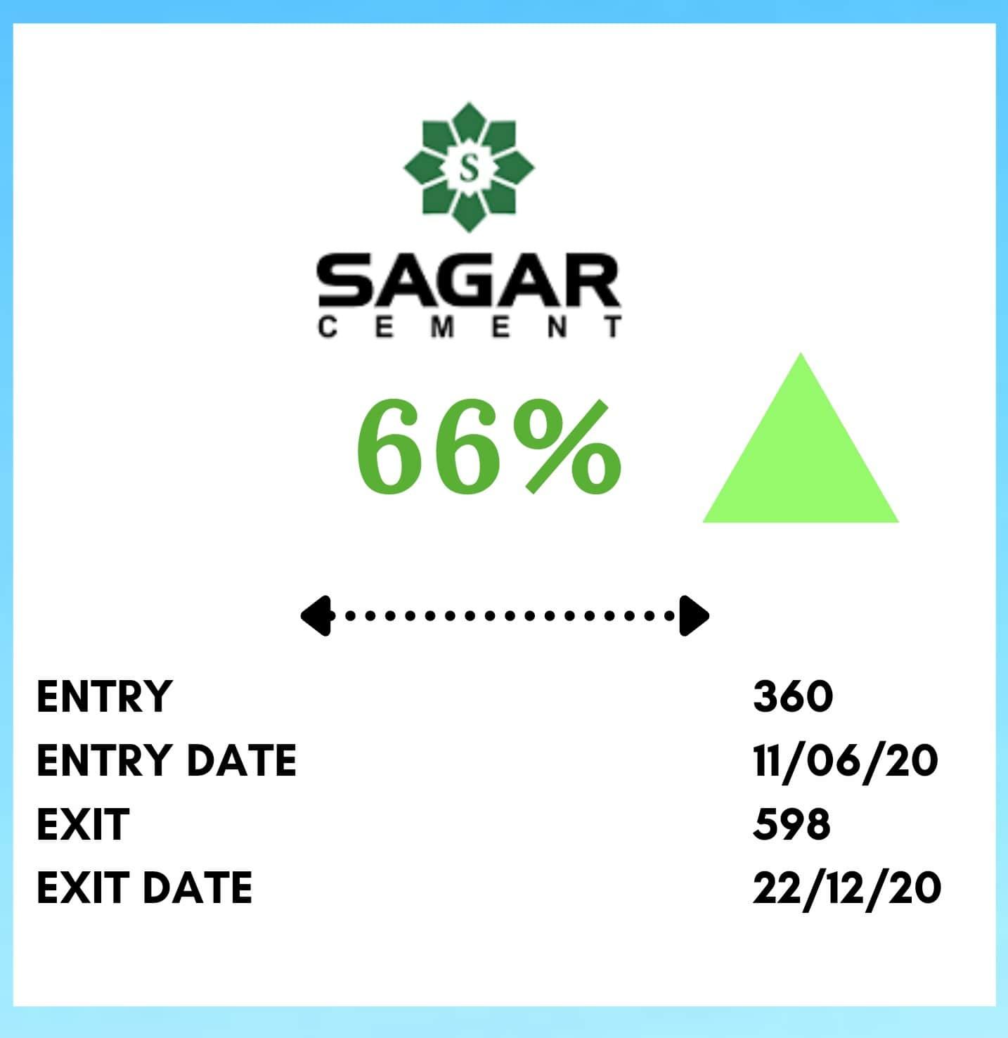 Mid Term Trading SAGCEM