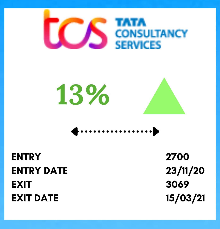 Mid Term Trading TCS