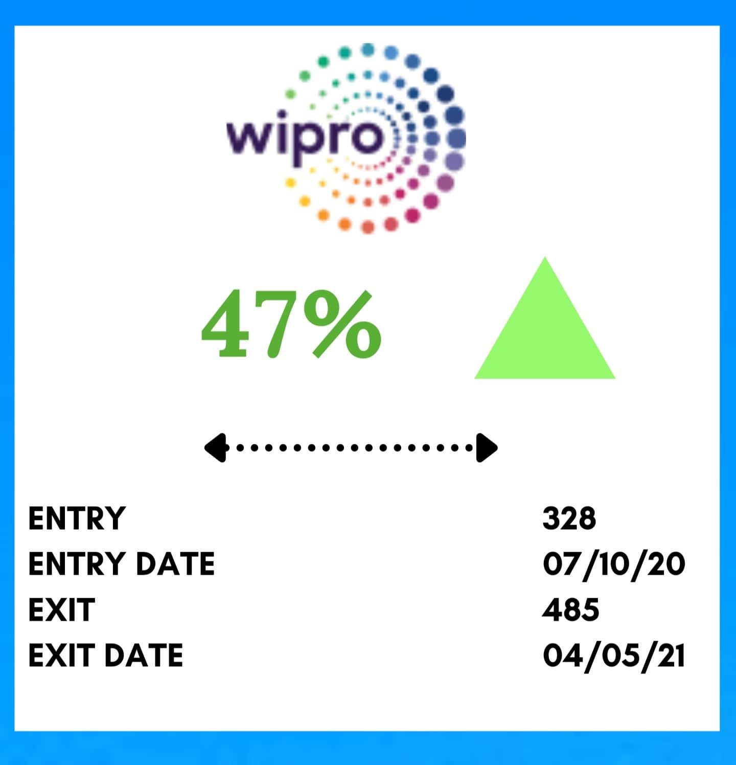 Mid Term Trading WIPRO