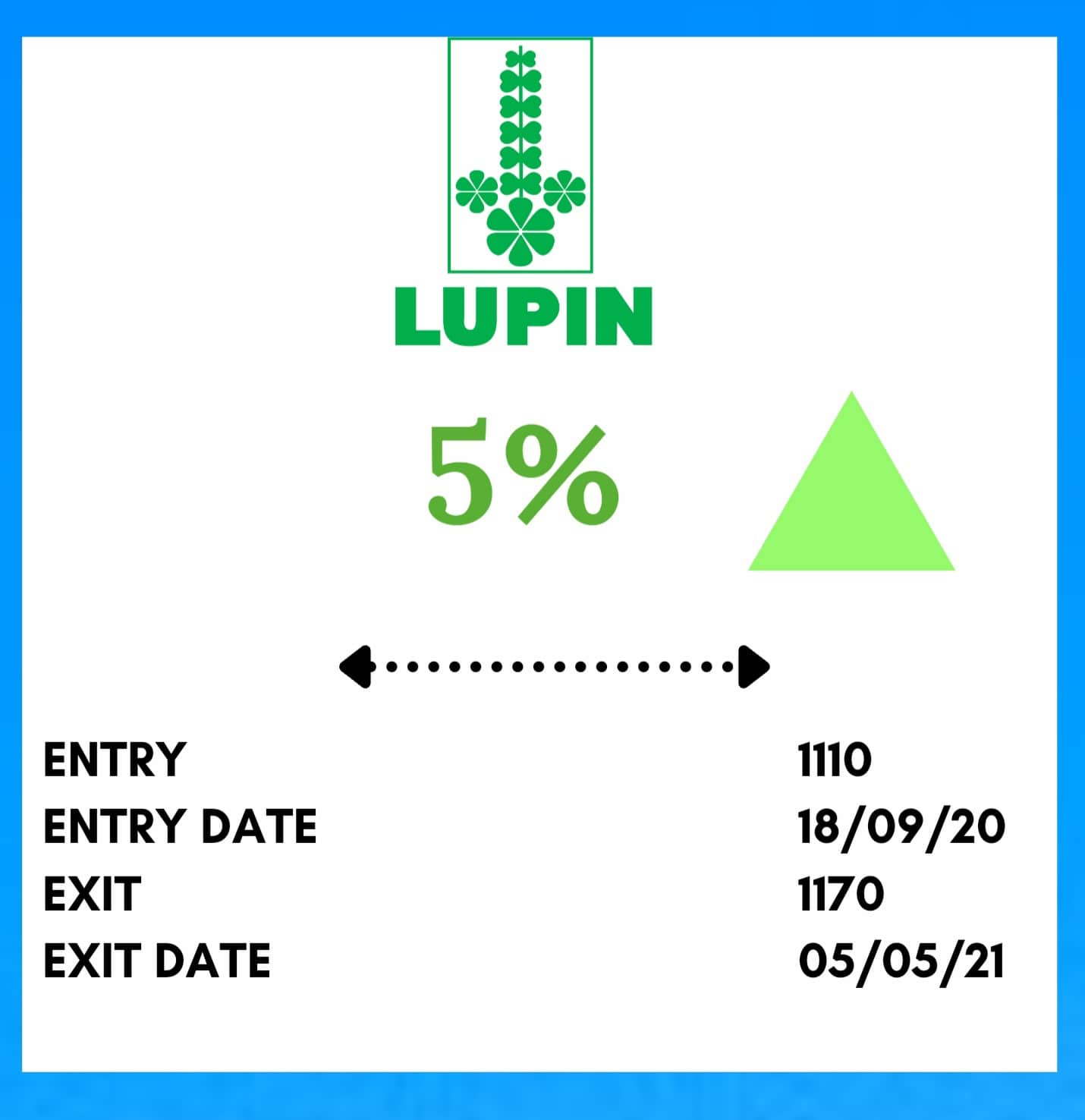 Mid Term Trading LUPIN