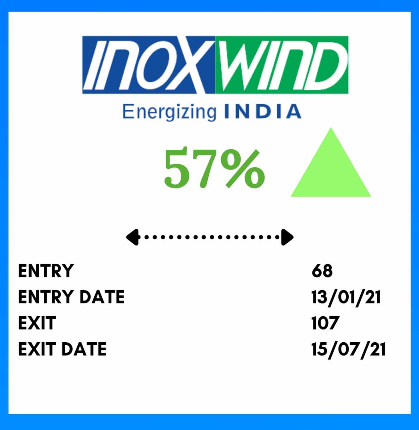 Mid Term Trading INOXWIND