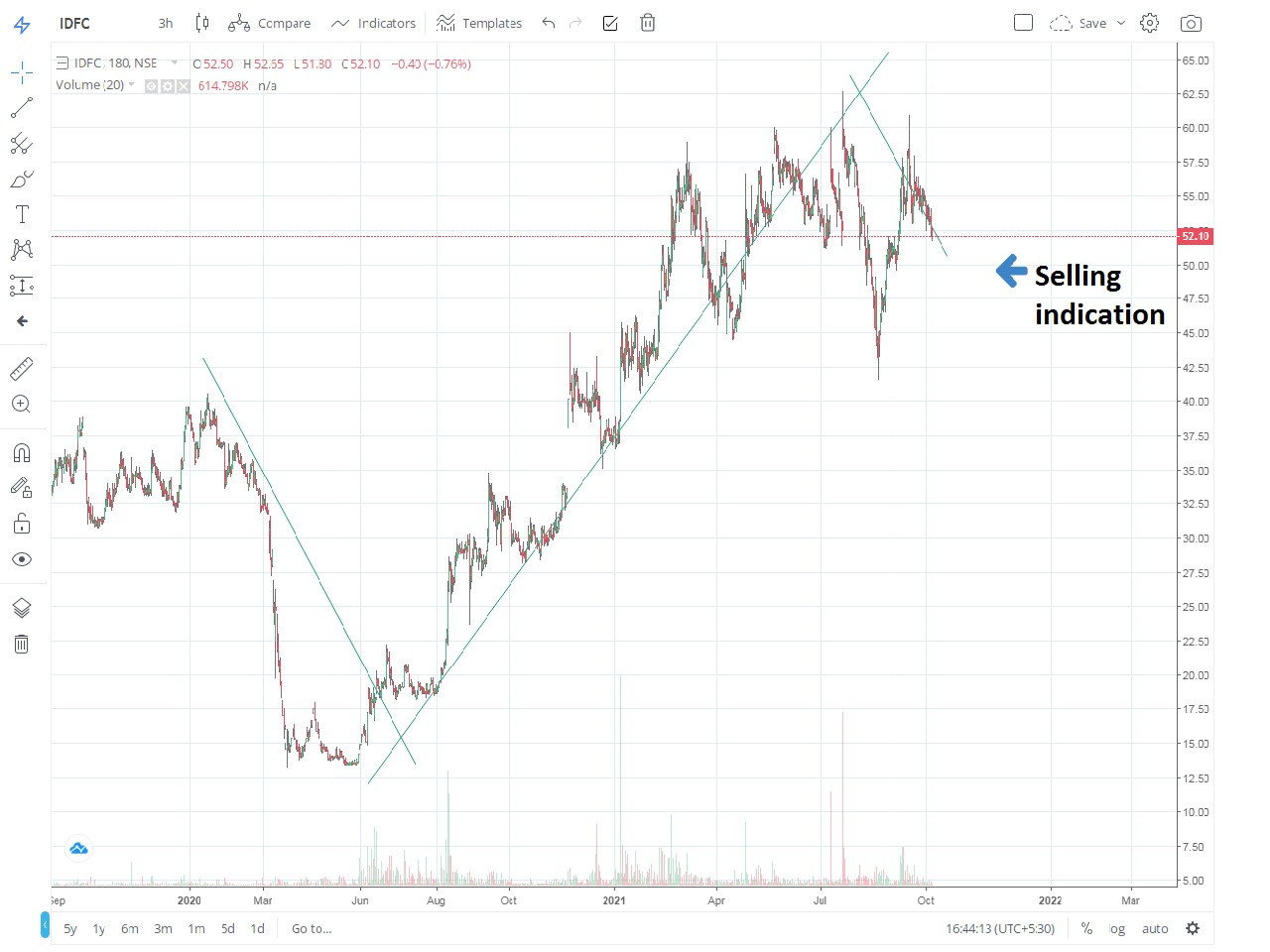 stock for today intraday